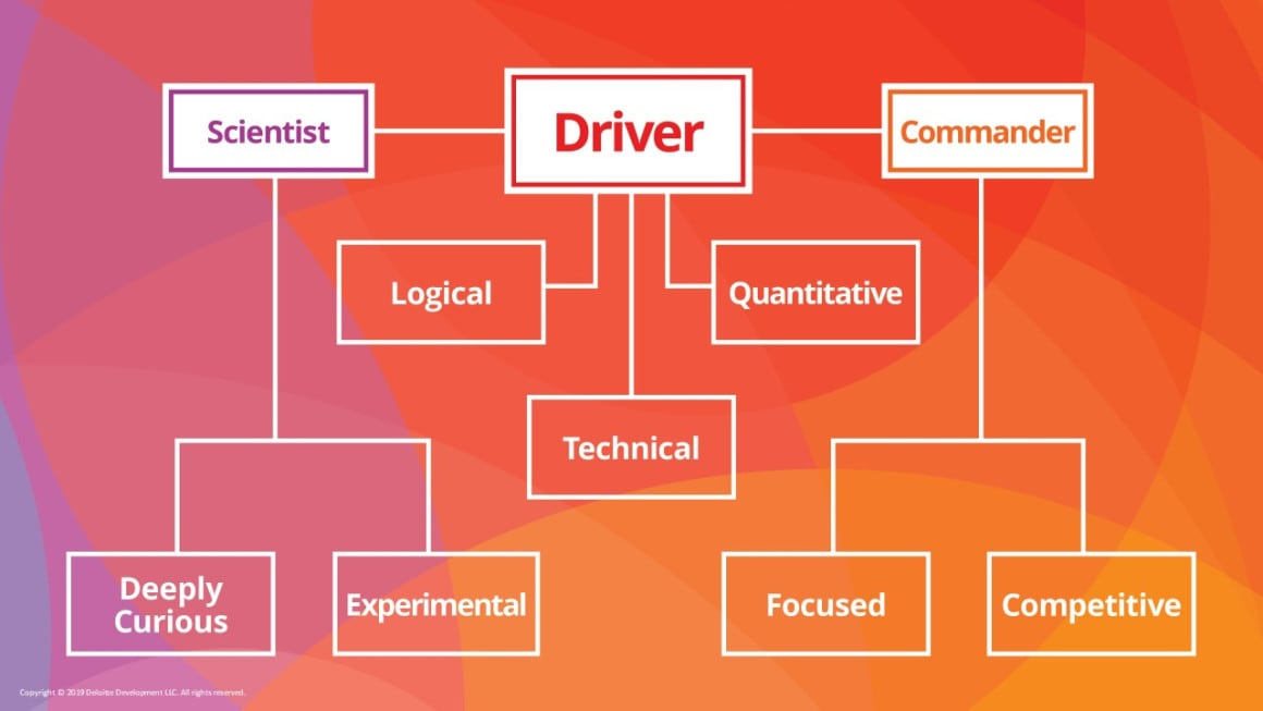 Business Chemistry Driver personality traits