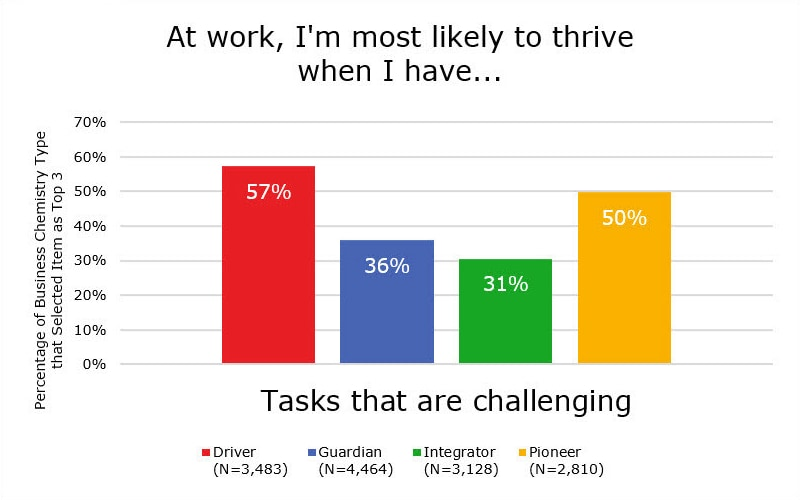 Tasks that are challenging