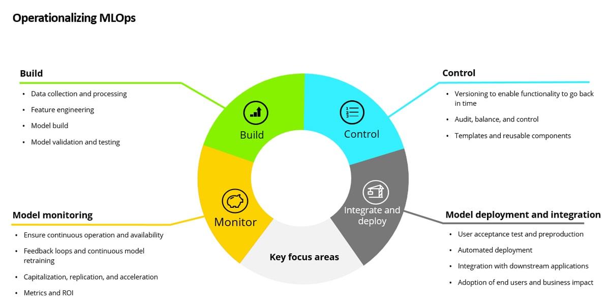 https://www2.deloitte.com/content/dam/Deloitte/us/Images/inline_images/abstract/mlops-chart.jpg