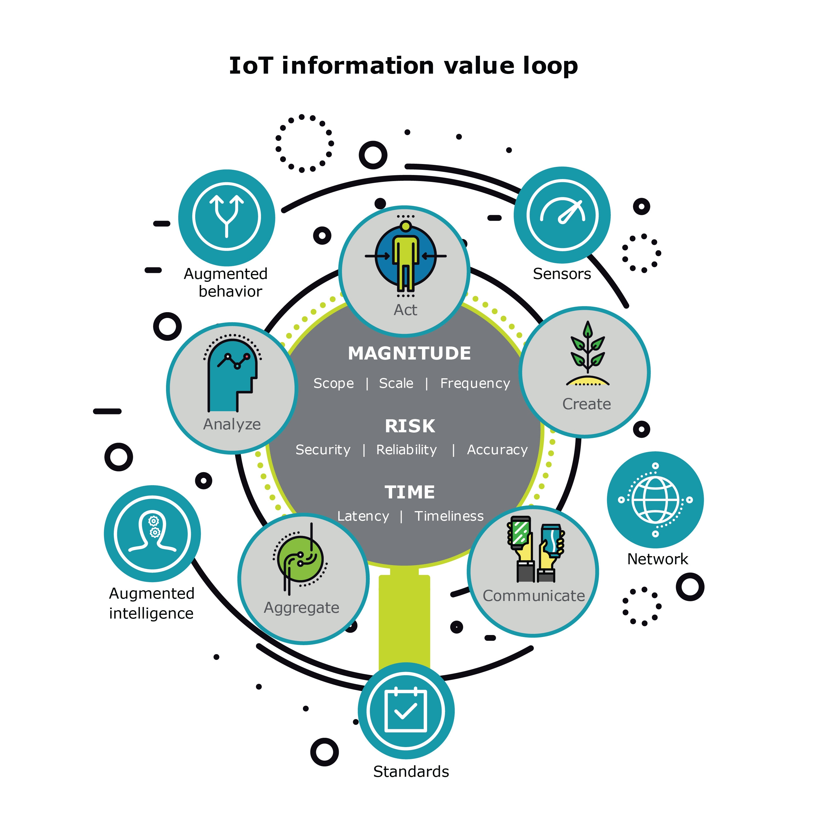 us-iot-value-loop.jpg (2850×2850)