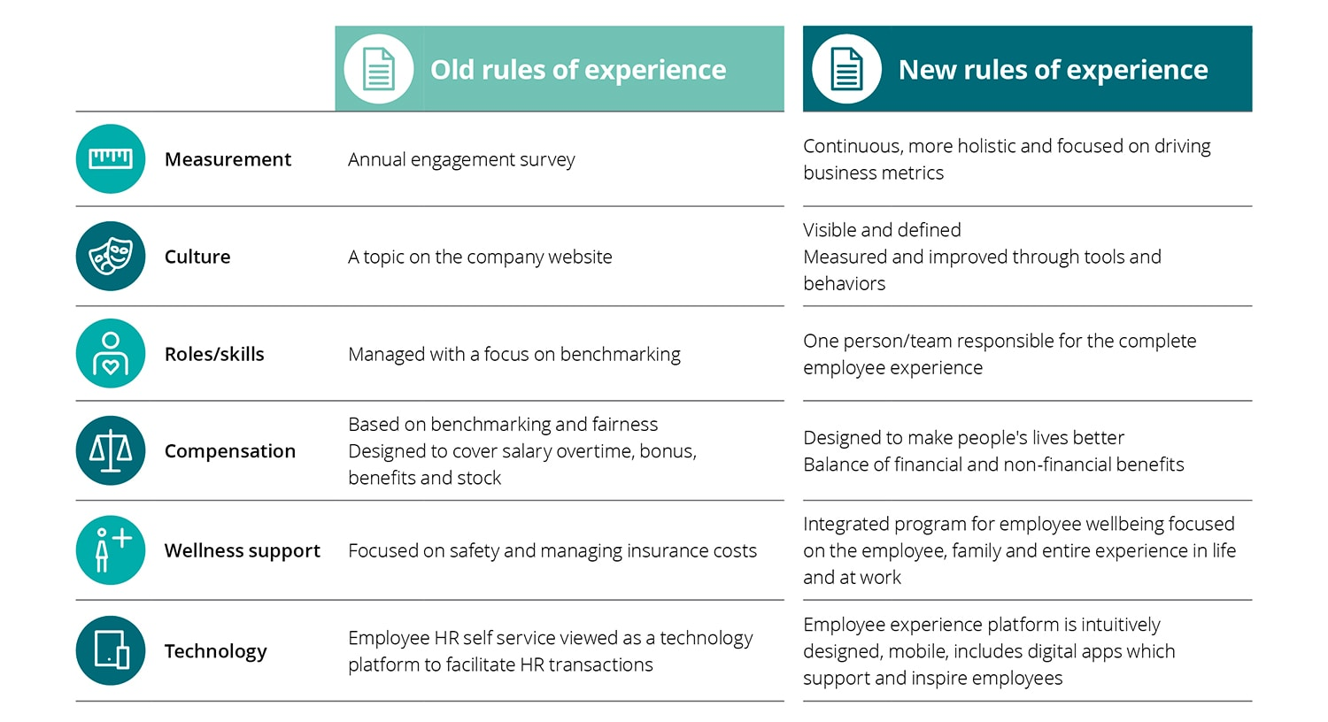 The Irresistible Mobility Experience | Deloitte US