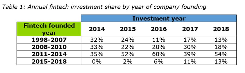 Fintech Investors Continue to Focus on Mature Companies and