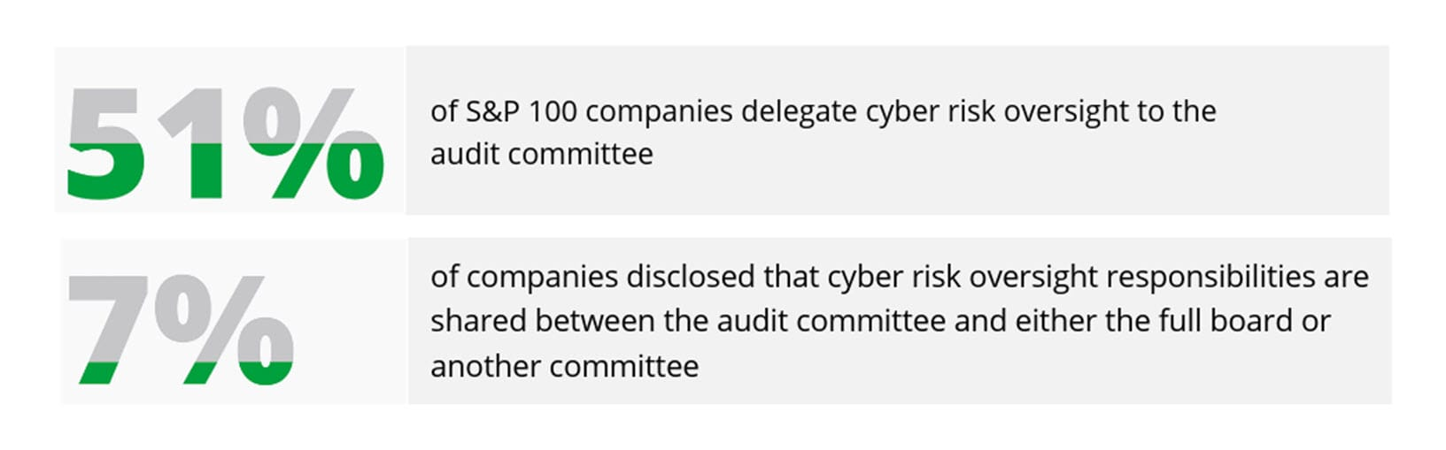 Audit Committee Disclosure in Proxy Statements—2019 Trends