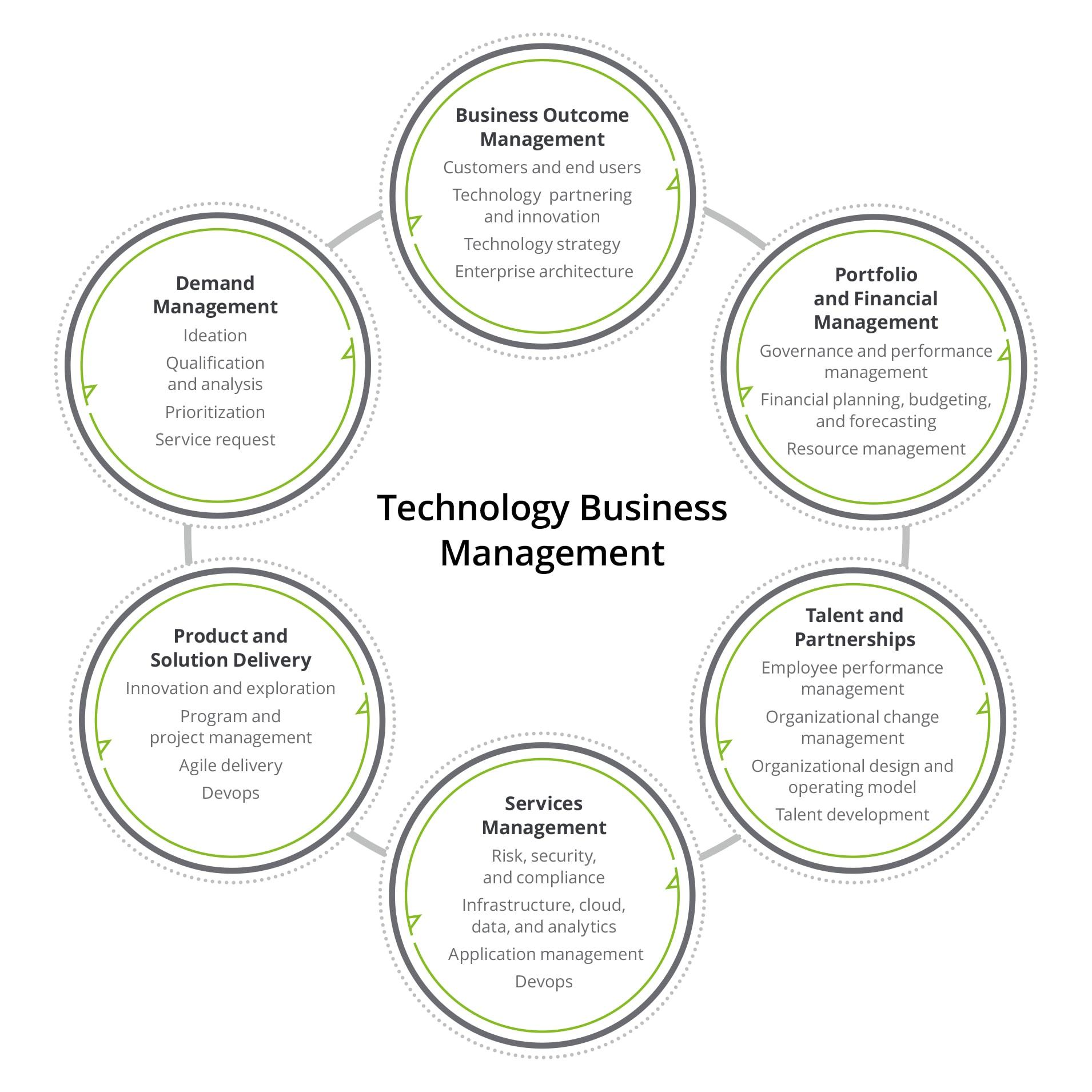 business management technology deloitte