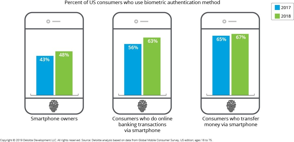 Future Applications of Biometric Authentication   Deloitte US