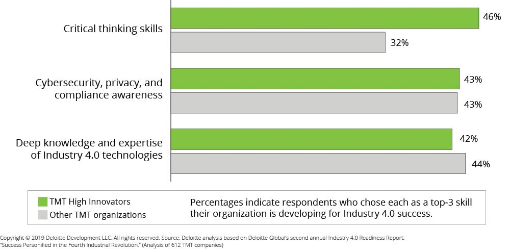 Critical Thinking Skills for Industry 4 0   Deloitte US