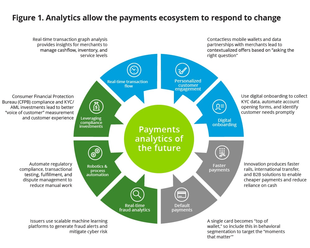 Payments Trends 2019: InFocus | Deloitte US