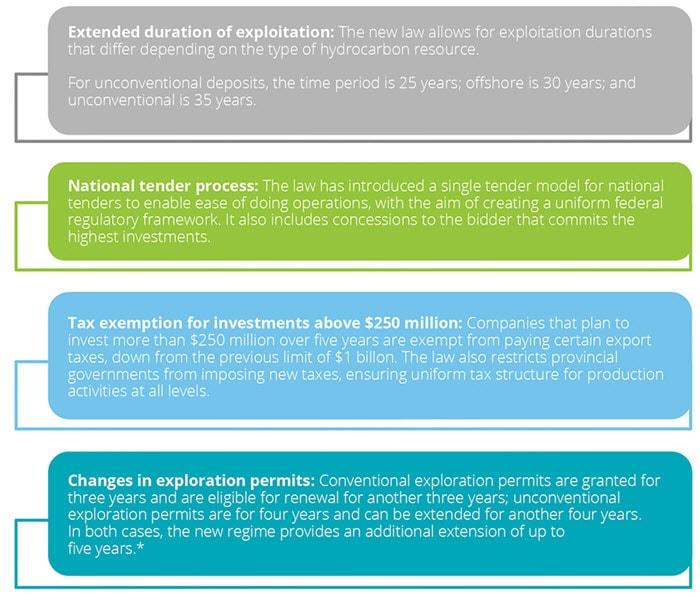 Exploration and Production Snapshots: Argentina | Deloitte US