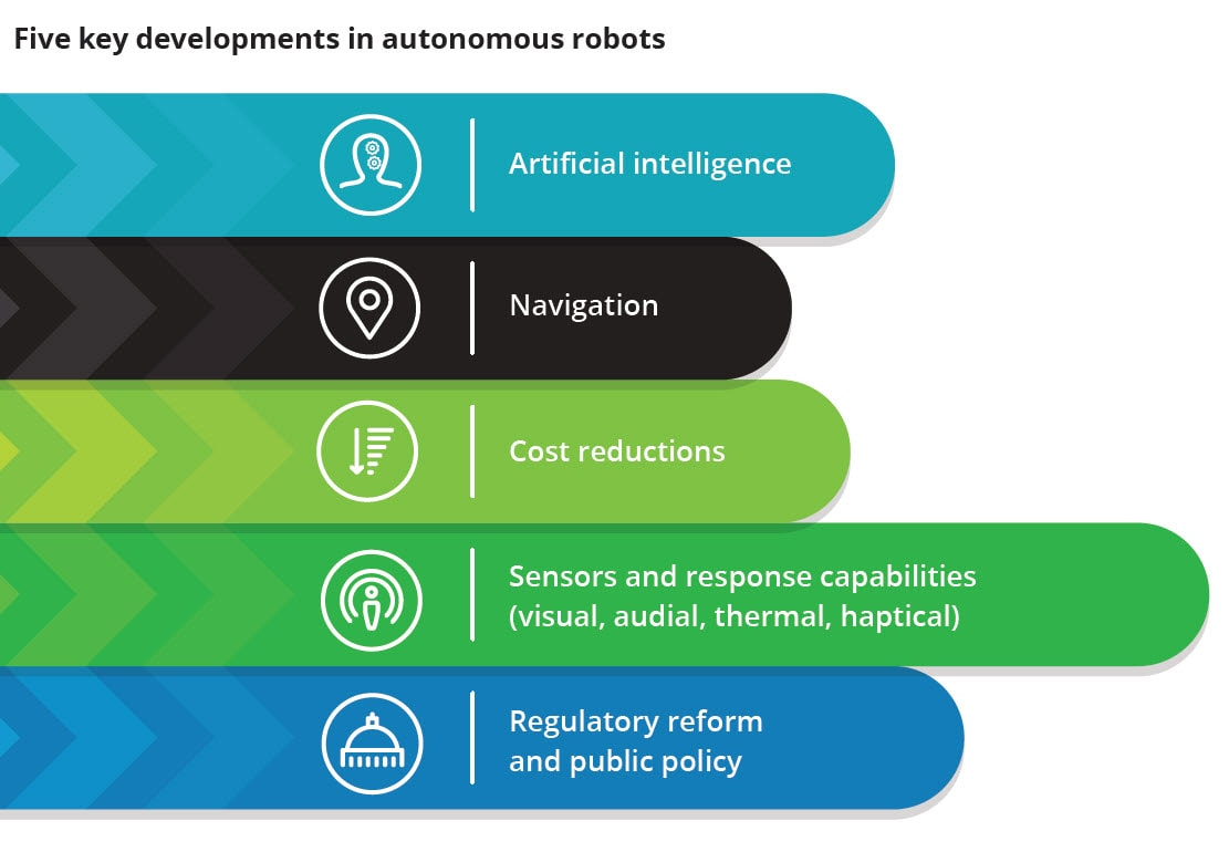 us-autonomous-robots-supply-chain-developments-inline.jpg (1111×770)