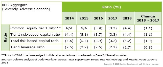2018 Dodd-Frank Act Stress Test (DFAST): Our Take   Deloitte US
