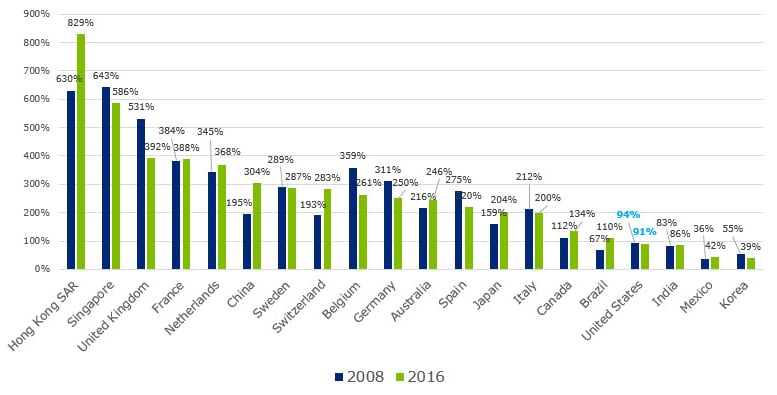 us-financial-crisis-figure-1.jpg (777×395)