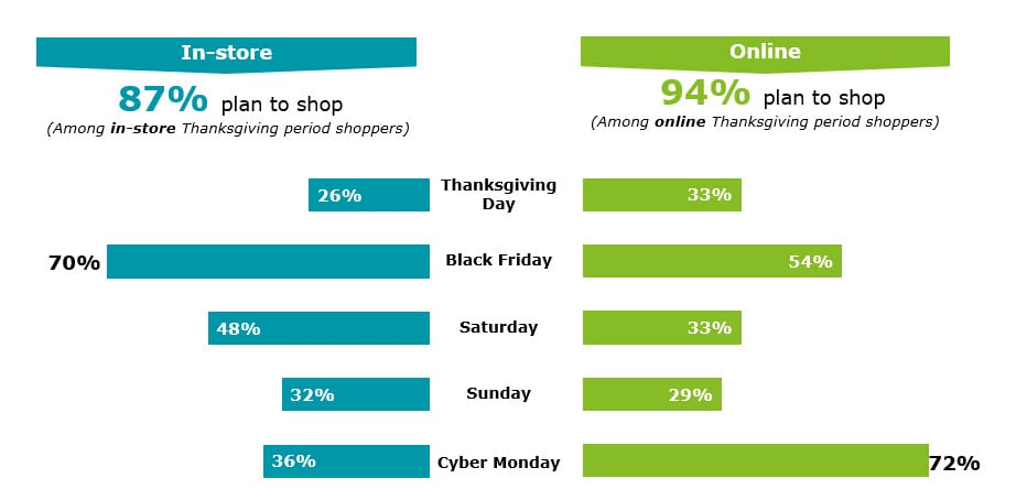 For Retailers It Is The Most Wonderful Time Of The Year Press Release Deloitte Us