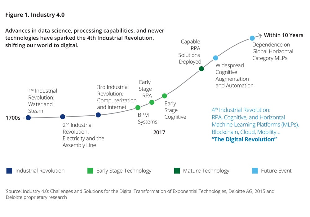 Auditing the Risks of Disruptive Technologies | Deloitte US