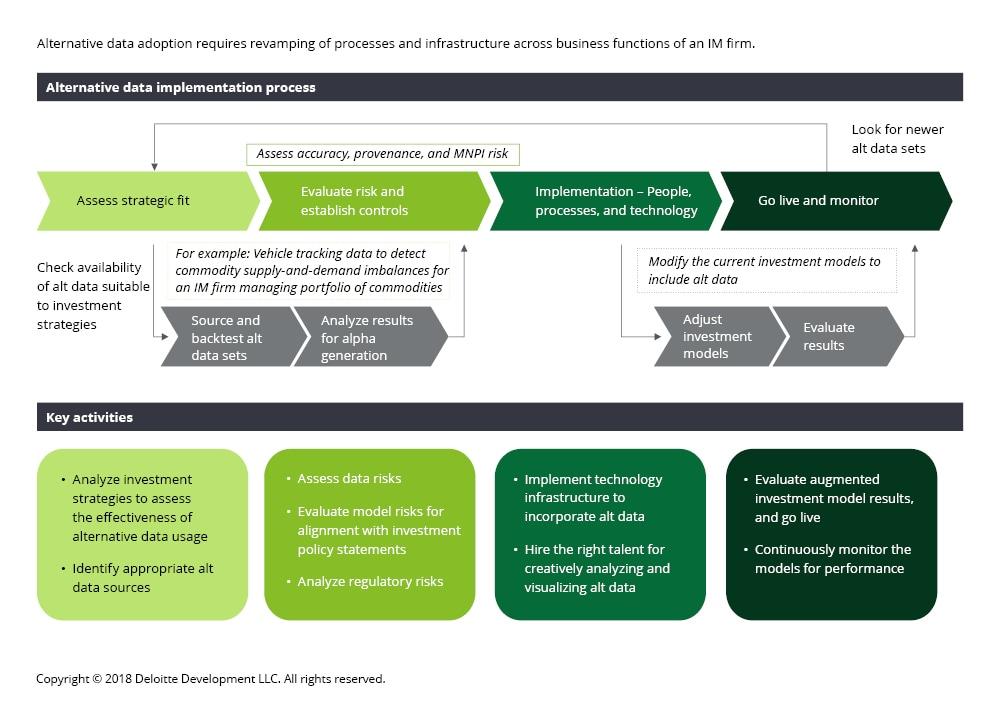 Alternative Data Adoption in Investment Management: InFocus