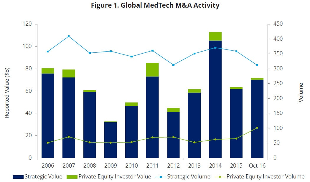 Additionally, many of the drivers for M&A activity in the MedTech industry  remain constant. As companies consider future M&A activity, ...