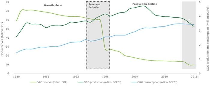 Exploration and Production Snapshots: Mexico   Deloitte US