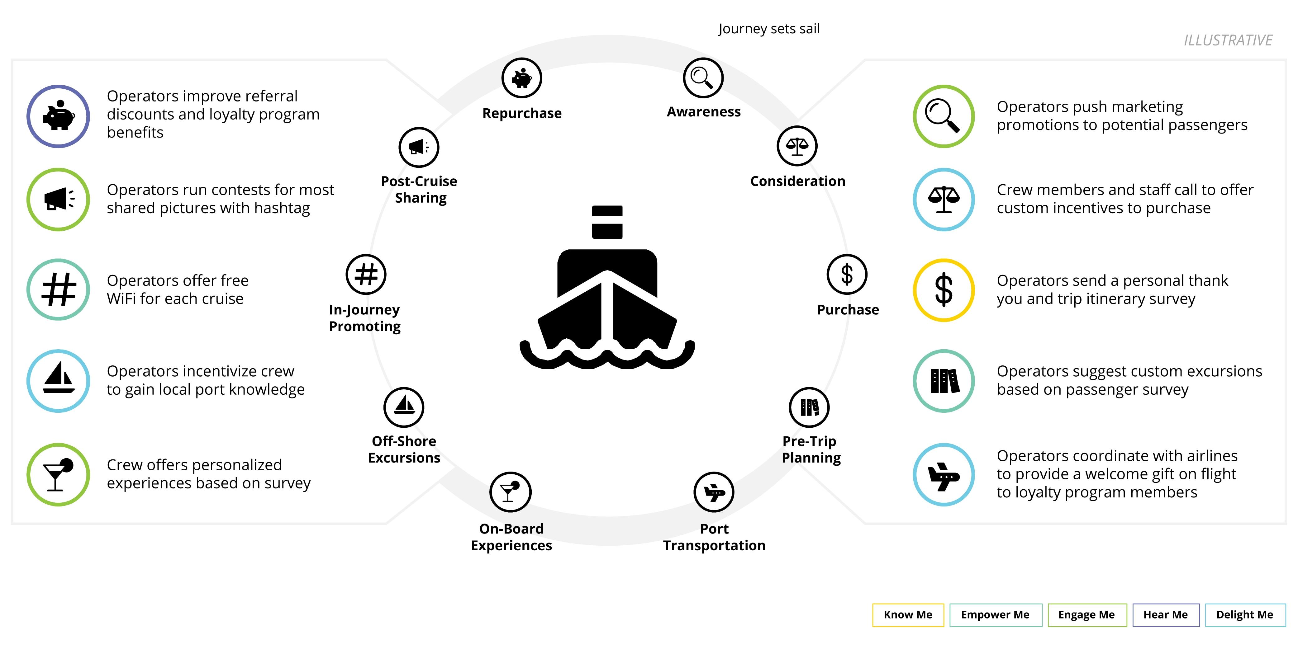 Cruise Industry Analysis: Passenger Demographics & Experience