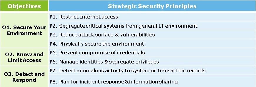 SWIFT Customer Security Program | Deloitte US