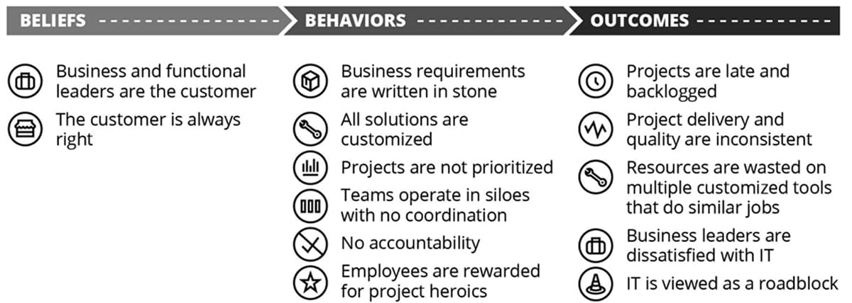 us-beliefs-behaviours-and-outcomes-that-created-an-inefficient-it-culture.jpg (1200×428)