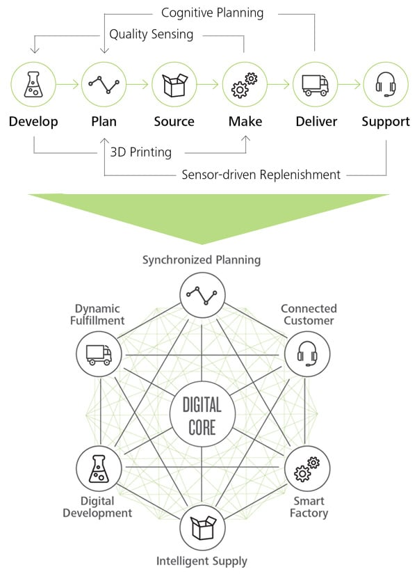 Digital Power Chain : Digital supply networks deloitte us