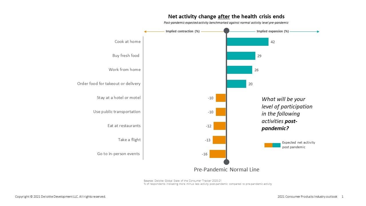 https://www2.deloitte.com/content/dam/Deloitte/us/Images/inline_images/surprise-food-chart.jpg