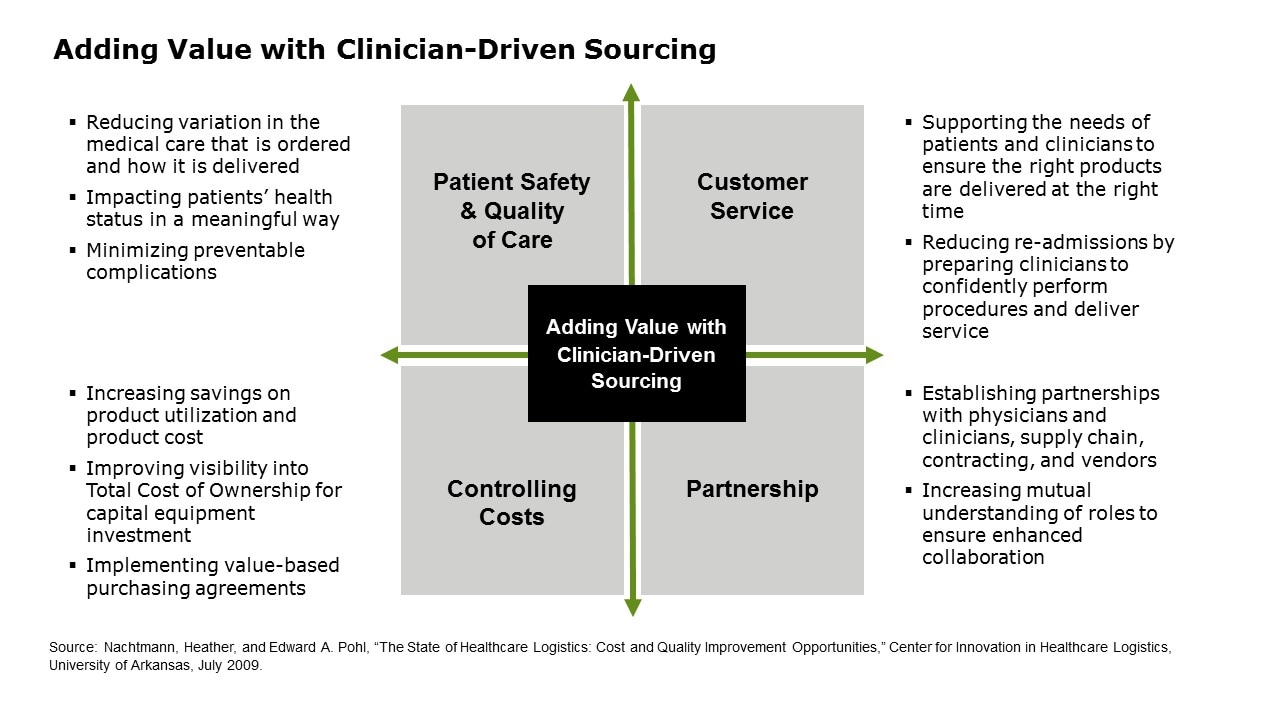 Clinician-Driven Sourcing for Medical Supply Chain Management