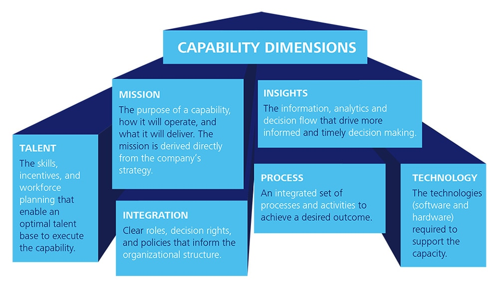 determining strategy capability An organizational capability is a company's ability to manage factors that affect a firm's competitive strategy how to determine market viability for a.