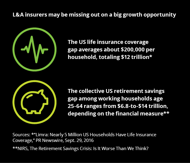 us-fsi-insurance-outlook-l&a-insurers-may-be-missing-on-big-growth-opportunity.png (631×542)