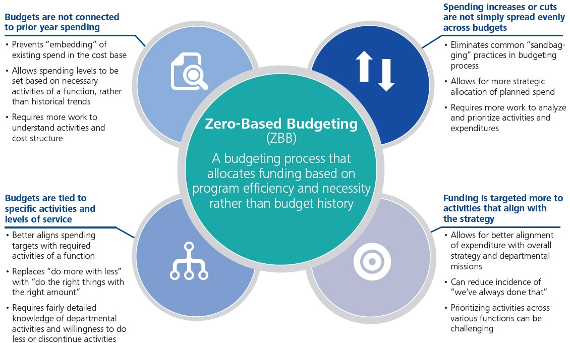 case study zero based budget Zero-based budgeting: cut cost, not growth 1 zero-based budgeting: cut cost, not growth traditional zero-based budgeting is often a paralyzing.
