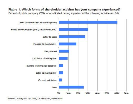 Activist Shareholders: How Will You Respond? | Deloitte US