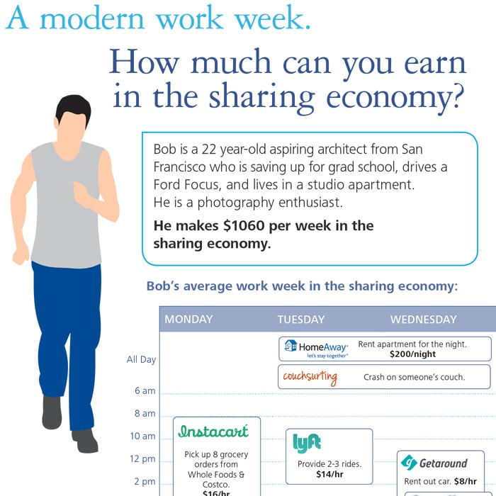 infographic) The sharing economy: How much can you earn