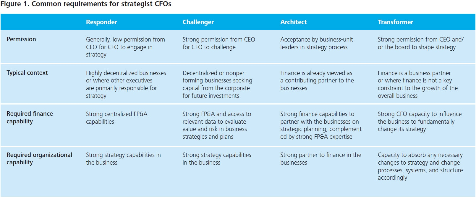 Of Permission From The CEO Table In Figure 1 Summarizes Common Requirements For And Finance Organization Capabilities
