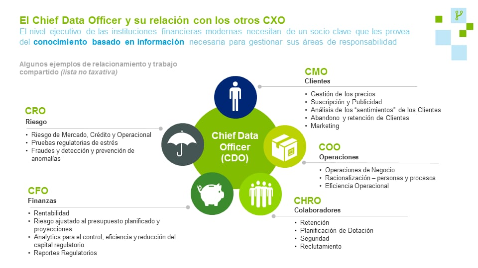 The Chief Data Officer | Deloitte