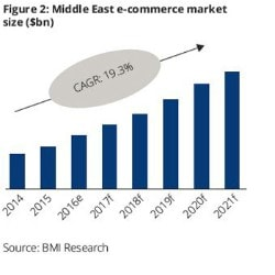 E-commerce | Deloitte Jordan | ME PoV issue 25