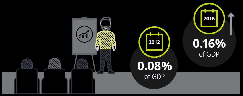 Canada's competitiveness scorecard | Deloitte Canada