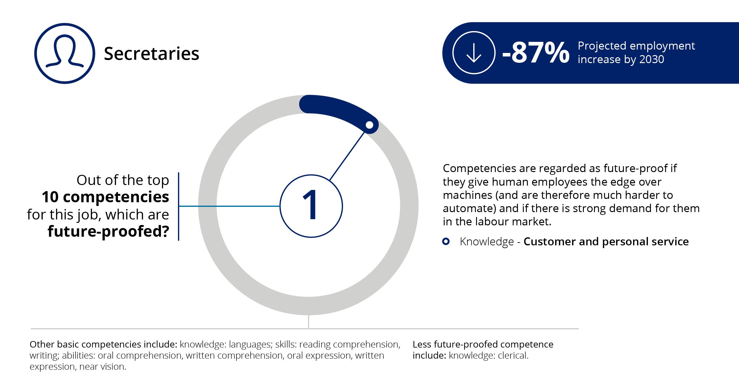 Key competencies in the digital age | Automation | Deloitte Switzerland