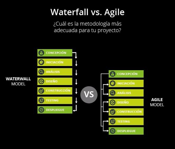 comparativa waterfall vs agile