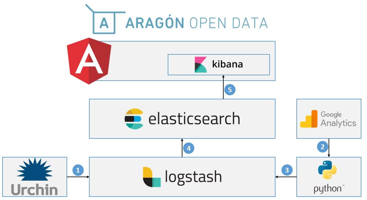 Open Analytics Data - Image 1