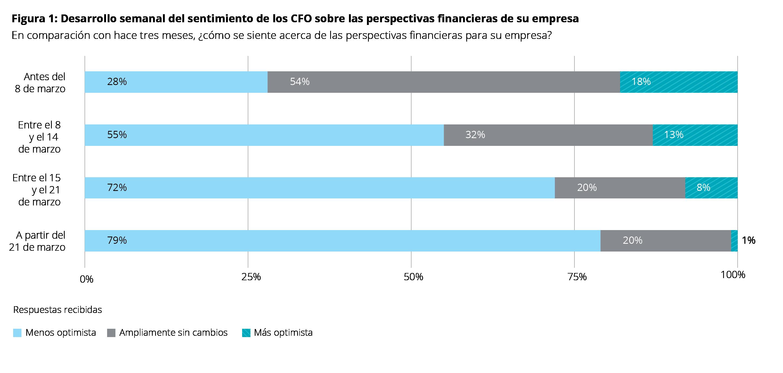 Figura 1 European CFO Survey