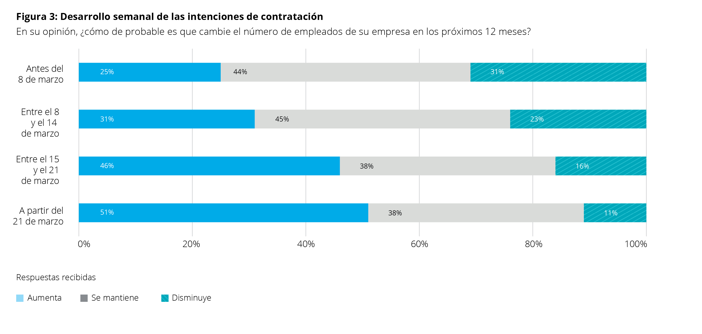 Figura 3 European CFO Survey