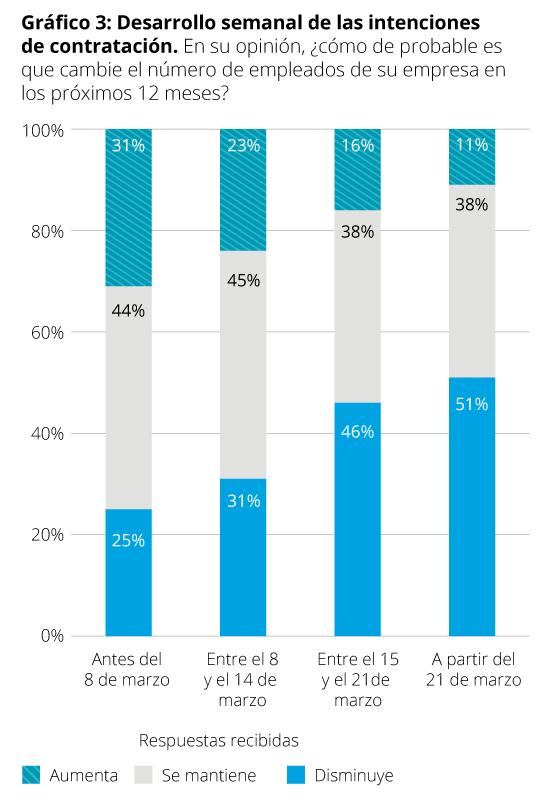 Gráfico 3 European CFO Survey
