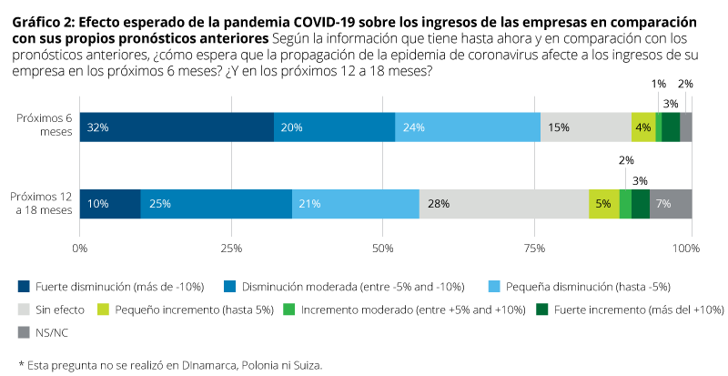 Gráfico 2 European CFO Survey