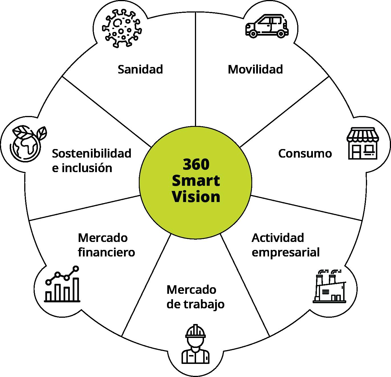 360 Smart Vision