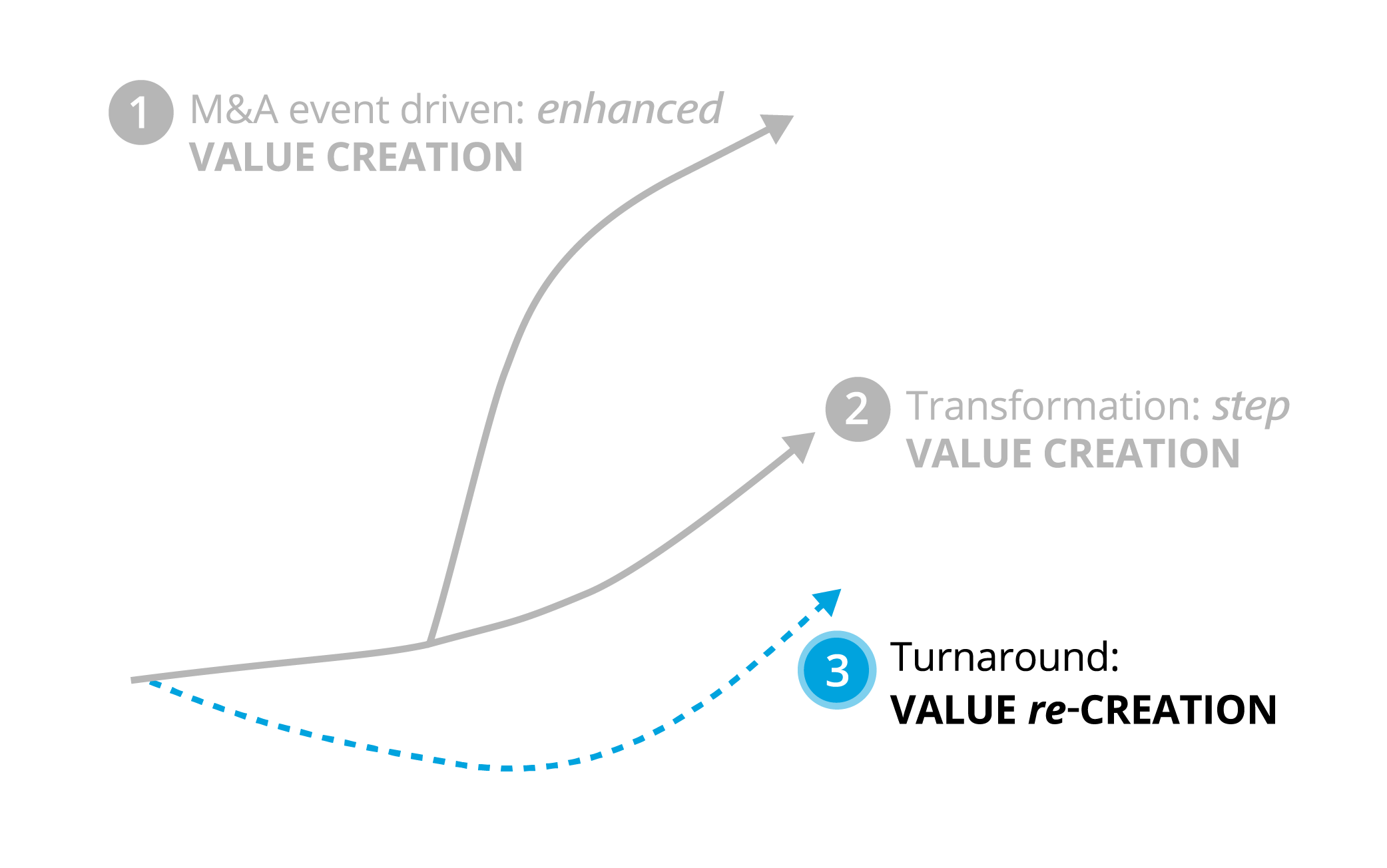Value creation services | Deloitte | Services