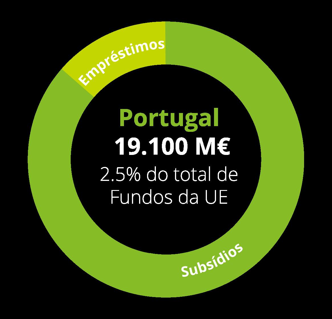 Diagrama Portugal