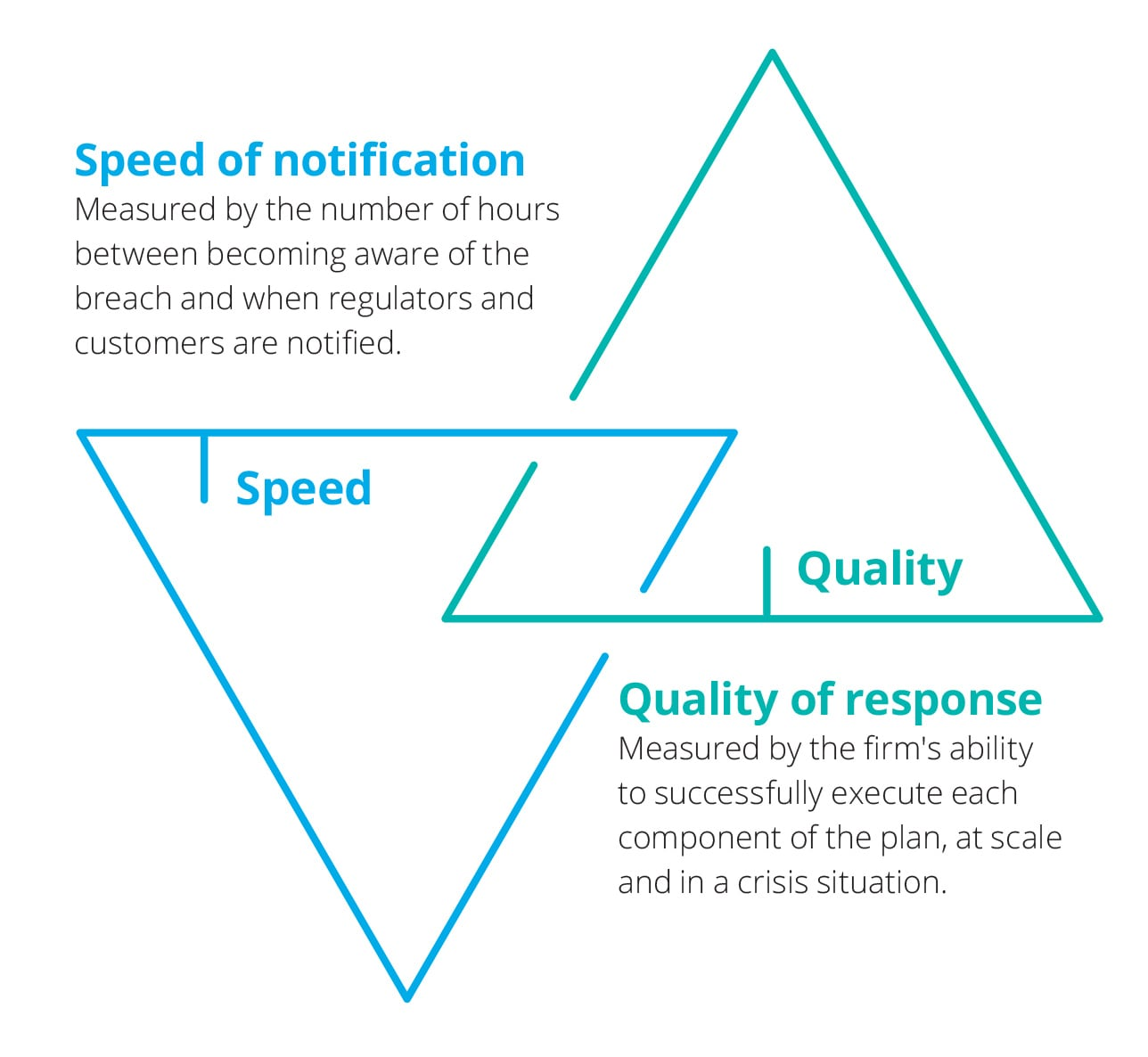 deloitte-uk-speed-and-quality.jpg