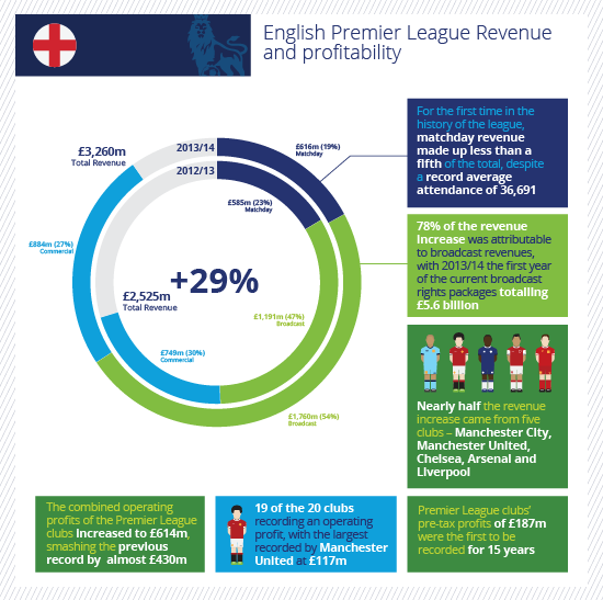 Annual Review of Football Finance 2015 | Deloitte | Premier
