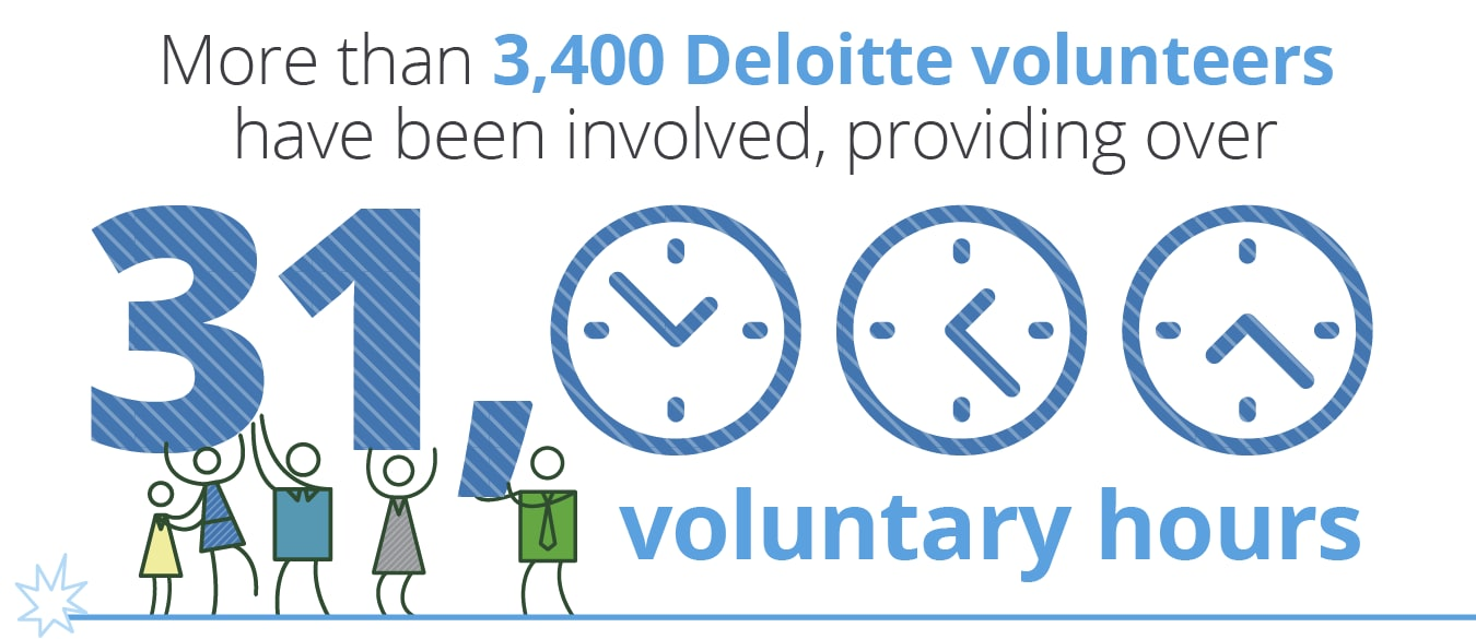 Our people - More than 3,400 Deloitte volunteers have been involved, providing over 31,000 voluntary hours
