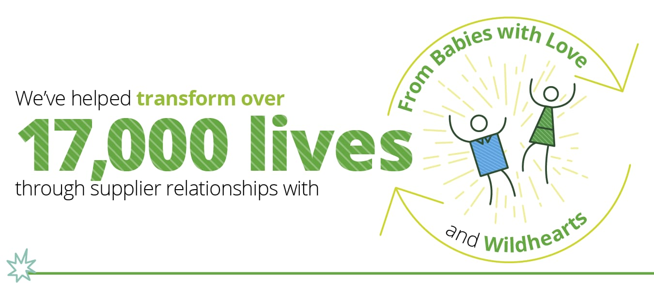 Social procurement - We've helped transform over 17,000 lives through our supplier relationships with From Babies with Love and Wildhearts