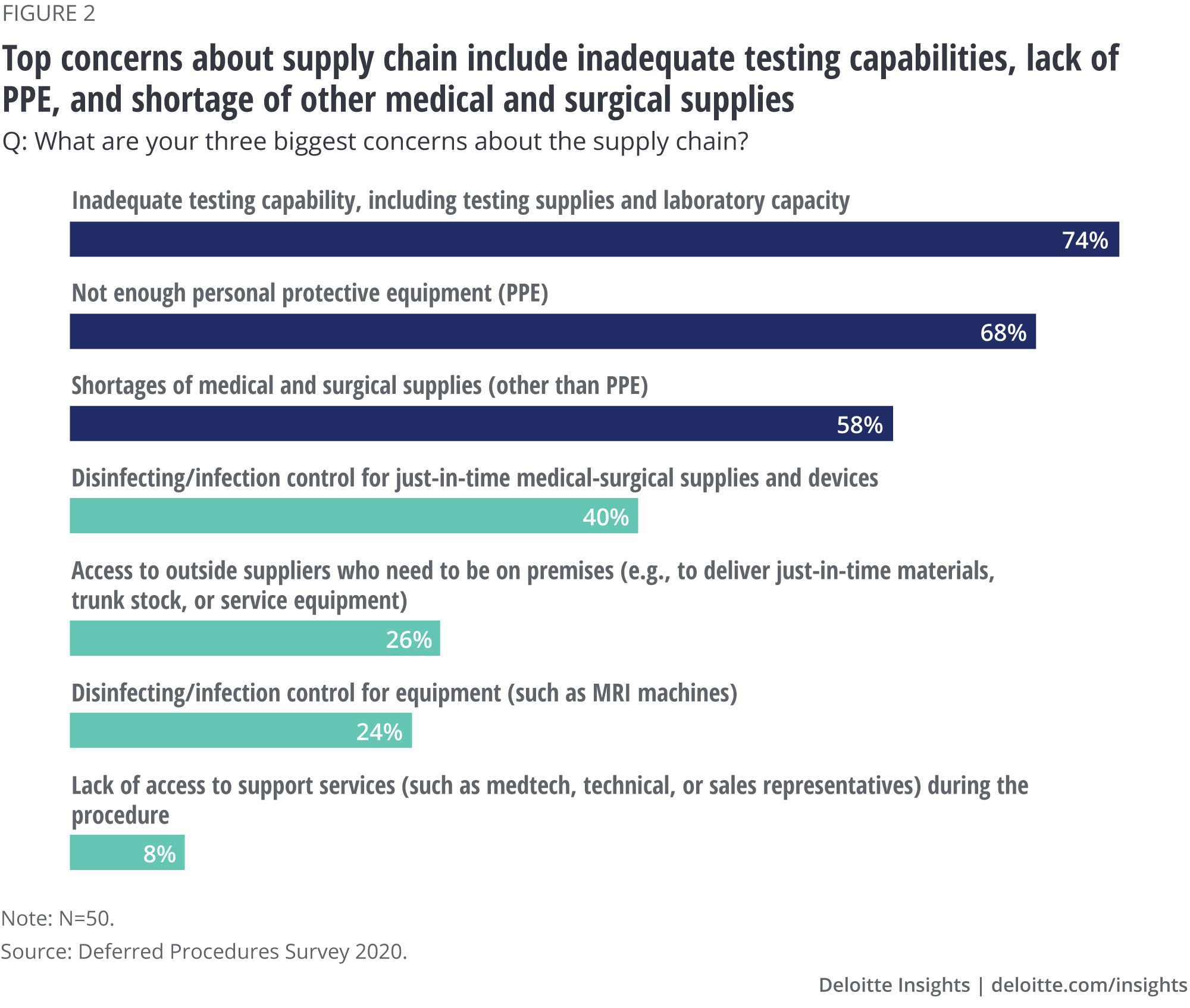 Top concerns about supply chain include inadequate testing capabilities, lack of PPE, and shortage of other medical and surgical supplies
